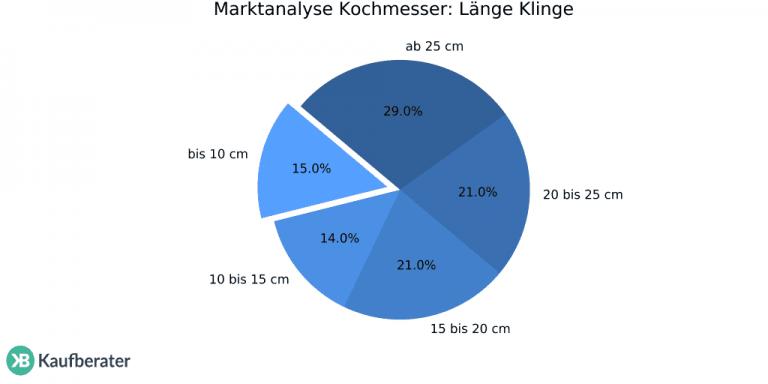 kochmesser-lnnge-klinge-1024x512
